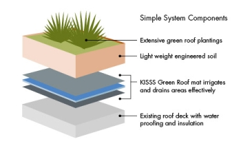 KISSS Green Roof System